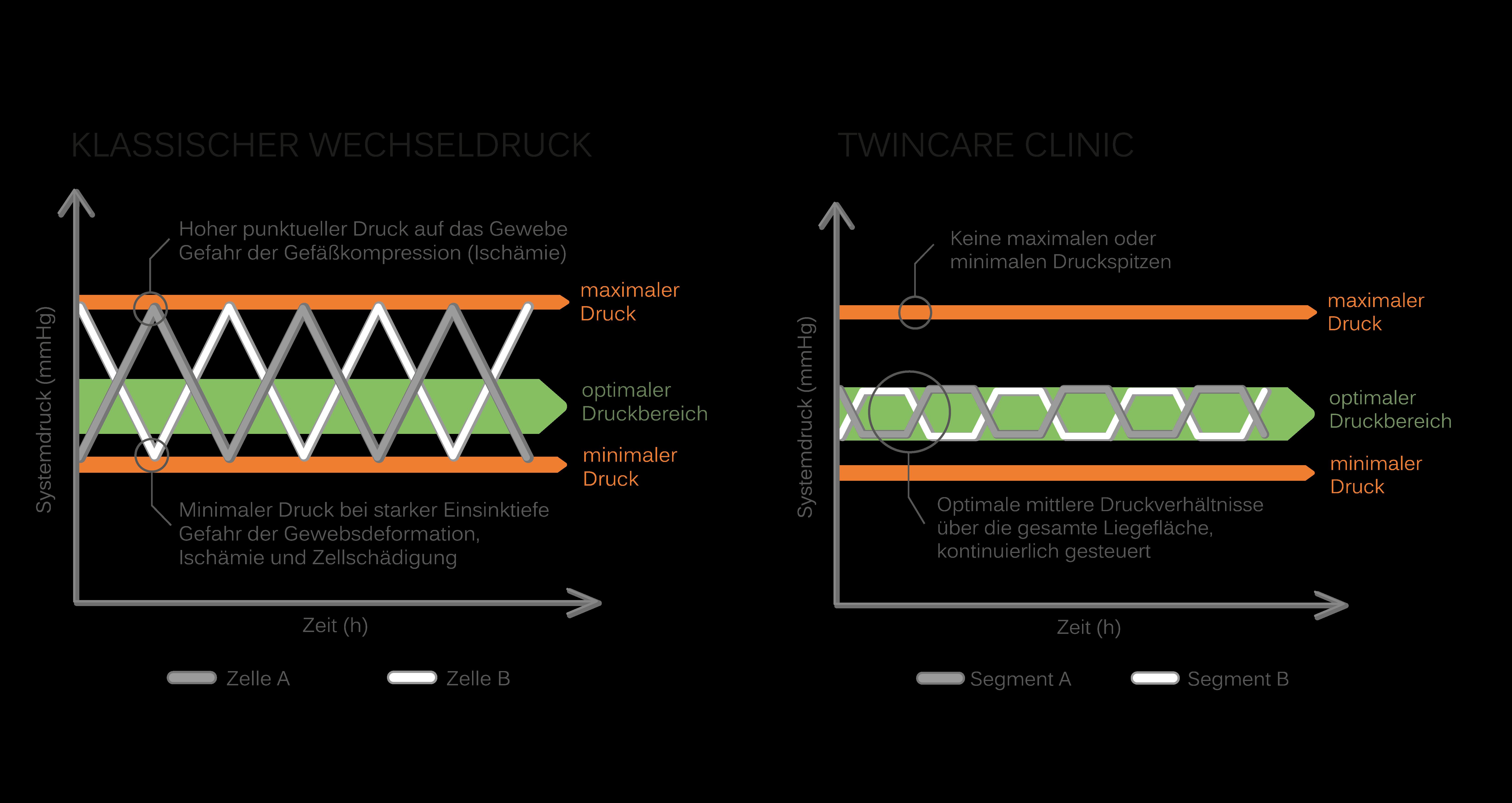 Vergleich Twincare Clinic und klassischer Wechseldruck_groß_PNG